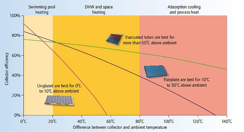 Fig. 4 : Rendement de conversion de différents types de capteur thermique en fonction de la différence entre la température dans le capteur et la température ambiante