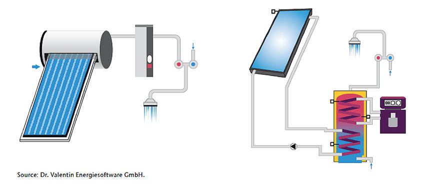 Fig. 5 : Schémas de principe des systèmes solaire thermique à thermosiphon et à circulation