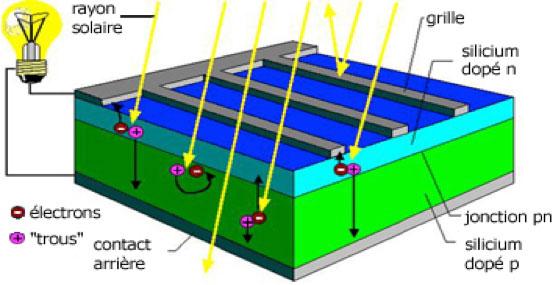 Fig. 6 : Cellule photovoltaïque - Source : tpe.photovoltaïque.free.fr