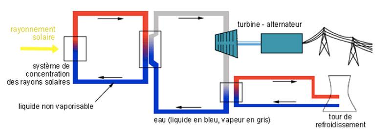 Fig. 7 : Le principe général d'une centrale avec découplage du circuit primaire de captation du flux solaire et du circuit secondaire pour le cycle thermodynamique