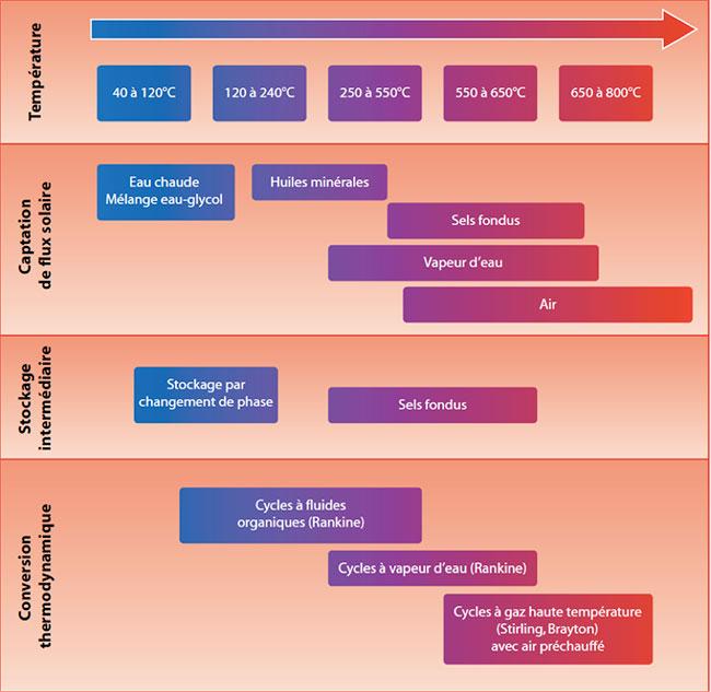Fig. 8 : Les différentes options de fluides et de technologies pour les deux circuits (captation et conversion) selon les températures