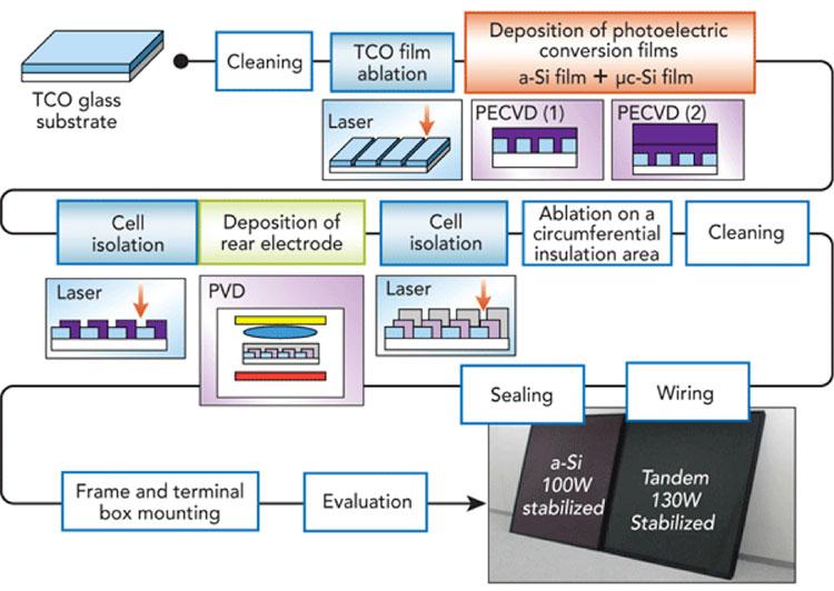 Fig. 10 : Schéma de principe de fabrication d'un module photovoltaïque en couche mince à base de silicium amorphe hydrogéné