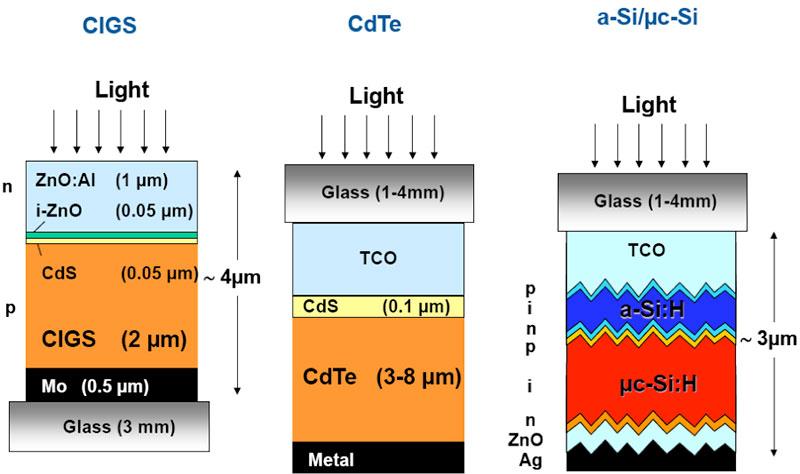 Fig. 11: Schéma de principe des trois cellules en couche mince les plus courantes: CIGS, CdTe et silicium amorphe hydrogéné.