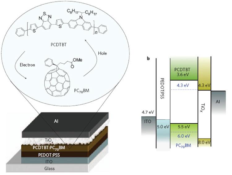 Fig. 13 : Un exemple de cellule photovoltaïque à base de matériaux organiques conducteurs. Nota : la figure fournit la structure du PCDTBT et les formules chimiques du matériau.