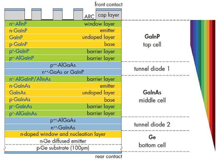 Fig. 15 : Schéma de principe d'une cellule multijonctions à base de matériaux III-V obtenue sur substrat germanium. On y distingue les trois jonctions successives de bandes interdites étagées et les diodes Tunnel intermédiaires.