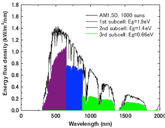 Fig. 16 : Part d'énergie que chacune des jonctions de la cellule (Figure 15) peut capter selon la longueur d'onde. L'intégrale de la courbe rapportée à celle du spectre solaire donne le rendement de conversion maximal possible (de l'ordre de 52,4% dans le cas précis).