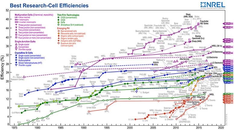 Fig. 19 : L'Evolution historique des rendement record des cellules photovoltaïques selon leur type. Ce diagramme est constamment remis à jour sur https://www.nrel.gov/pv/assets/images/efficiency-chart.png