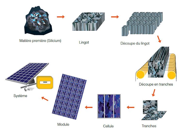 Fig. 1 : Les différentes étapes du mode de fabrication des modules photovoltaïques à base de silicium cristallin