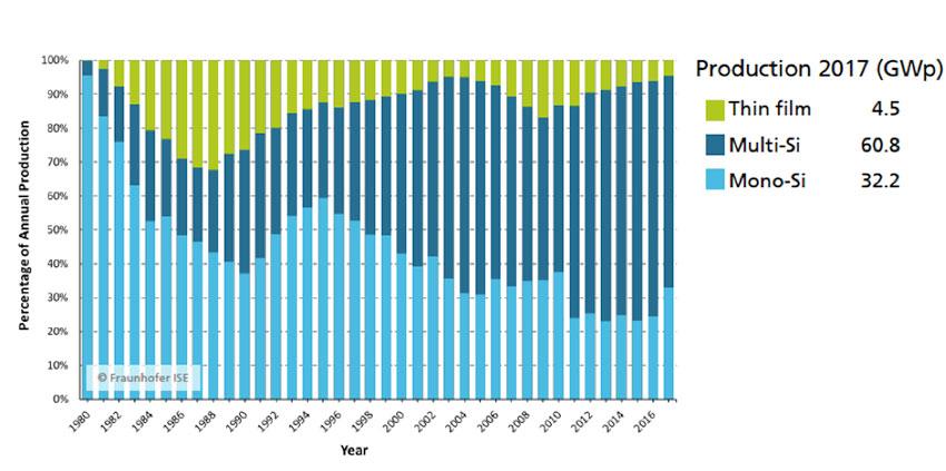 Fig. 20 : Evolution des parts de marché des technologies photovoltaïques sur le marché. Npta : couches minces en vert, silicium multicristallin en bleu foncé et silicium monocristallin en bleu clair (graphe publié par le FhG-ISE)