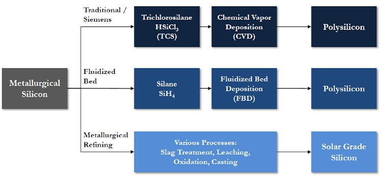 Fig. 2 : Schéma des méthodes de purification du silicium