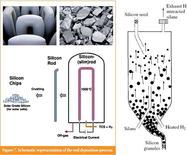 Fig. 3: Les deux méthodes de purification du silicium en phase gazeuse: procédé Siemens et procédé par lits fluidisés