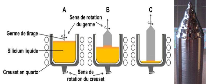 Fig. 4 : Principe de la croissance de mono-cristaux de silicium par la méthode de Czochralski et exemple de cristal tiré par cette technique