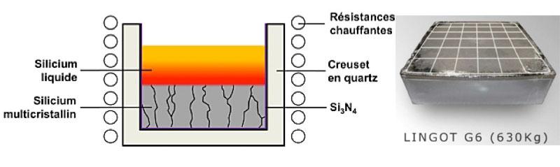 Fig. 5: Principe de la croissance de silicium multi-cristallin par la technique de la solidification dirigée et exemple de lingot