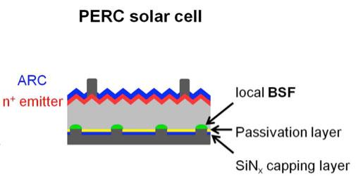 Fig. 7 : Schéma de principe d'une cellule «PERC» avec dépôt d'une couche diélectrique de passivation en face arrière et prise de contact localisée