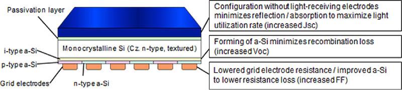 Fig. 8 : Schéma de principe de la cellule RCC-HET qui a permis d'obtenir le record de rendement de conversion sur silicium