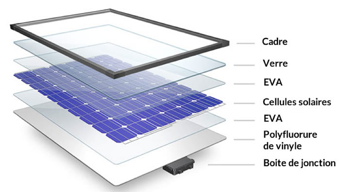 Fig. 9 : Schéma de construction d'un module photovoltaïque à base de silicium