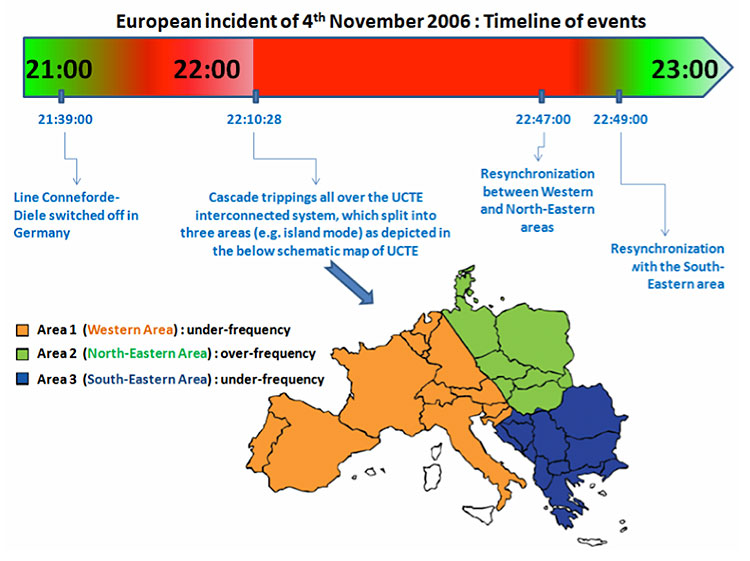 Fig. 10 : Chronologie de l'incident du 4 novembre 2006