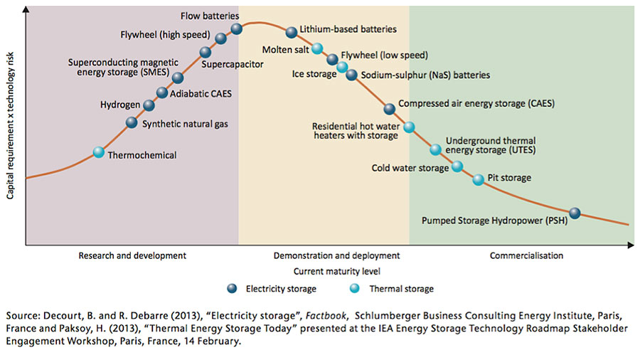 Fig. 1 : Maturité des technologies de stockage d'énergie. - Source : IEA Technology Roadmap Energy Storage 2014