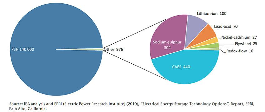 Fig. 3 : Illustration de la suprématie de l'hydraulique comme moyen de stockage; puissances installées en MW