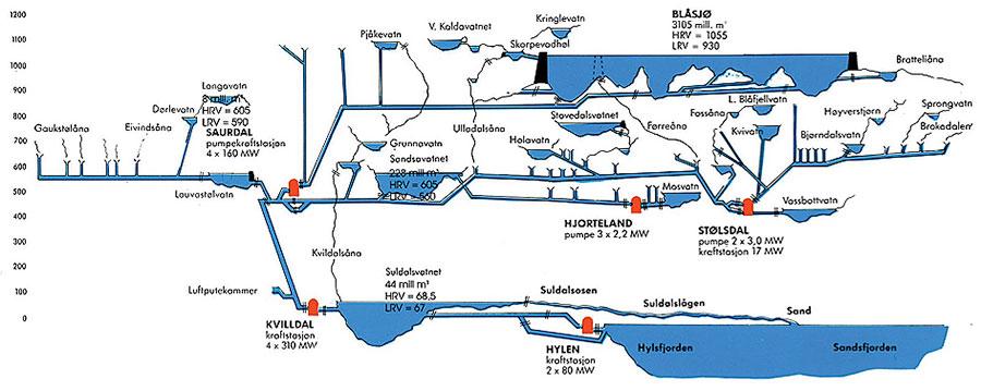 Fig. 4 : Complexe Ulla-Fore (Bläsjo lake) en Norvège - Source : Statkraft