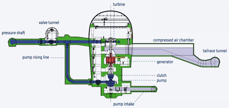 Fig. 6 : Architecture d'un groupe ternaire (avec turbine Pelton) de la centrale Kops II. - Source: Voralberger Illwerke AG