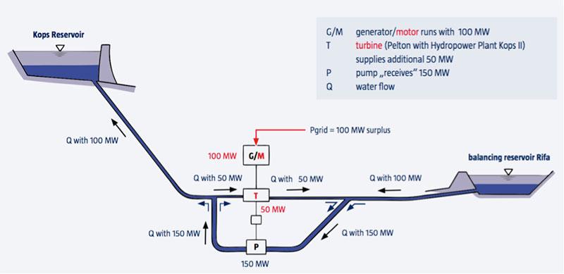 Fig. 7 : Simulation d'un fonctionnement en régulation de puissance grâce au court-circuit hydraulique. - Source: Voralberger Illwerke AG