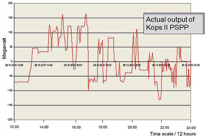 Fig. 8 : Fonctionnement d'un groupe ternaire de la centrale Kops II avec plusieurs changement de mode de fonctionnement sur une période de 12 heures. - Source: Eurelectric 2015