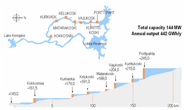 Fig. 11 : Illustration du concept de chaîne hydroélectrique sur la rivière Kitinen en Finlande