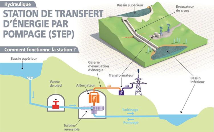 Fig. 12 : Illustration du principe de fonctionnement d'une centrale hydroélectrique à accumulation par pompage. - Source: EDF
