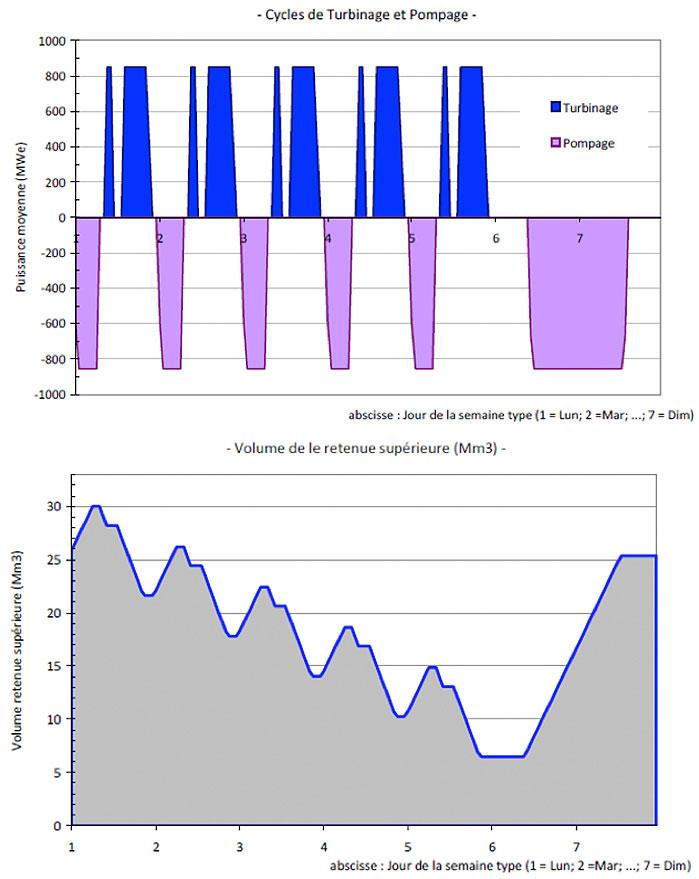 Fig. 14: Exemple de cycle d'une PSP à cycle hebdomadaire. Puissance (en haut) et volume stocké (en bas) en fonction des jours de la semaine