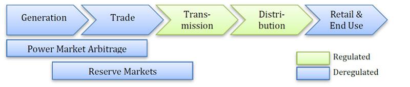 Fig. 1 : Business modèle pour le stockage en gros de l'électricité dans un système dérégulé - Source : Assessing Storage Value in Electricity Markets -CE FP7