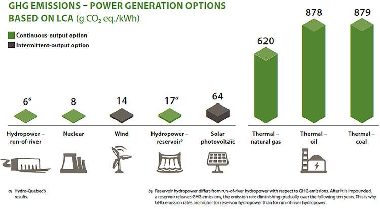 Fig. 2 : Émissions de gaz à effet de serre des différentes filières de production d'électricité, évaluées sur le cycle de vie des installation - Source : CIRAIG 2014