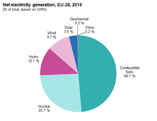 Fig. 3 : Production d'électricité dans l'UE28 en 2016. - Source : Eurostat (https://ec.europa.eu/eurostat/statistics-explained/index.php/Electricity_production,_consumption_and_market_overview#Electricity_generation)