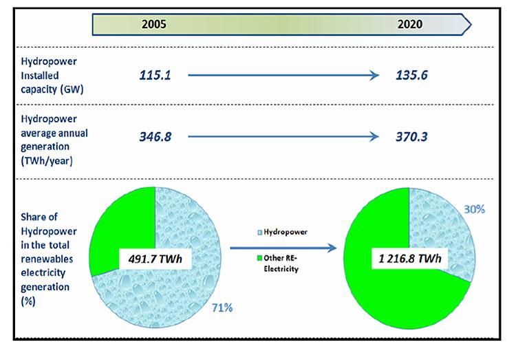 Fig. 4 : L'hydroélectricité dans l'UE-27 en 2005 et 2020 (plan NREAP). L'électricité RES représentera 42,6% de l'ensemble des secteurs RES en 2020 (en chauffage et en refroidissement avec 45,4%, le reste pour les dans les transports).