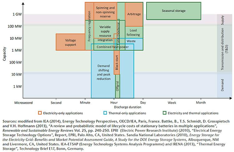 Fig. 5 : Services en termes de besoin de capacité installée et de temps de réactivité. - Source: IEA Technology Roadmap Energy Storage 2014