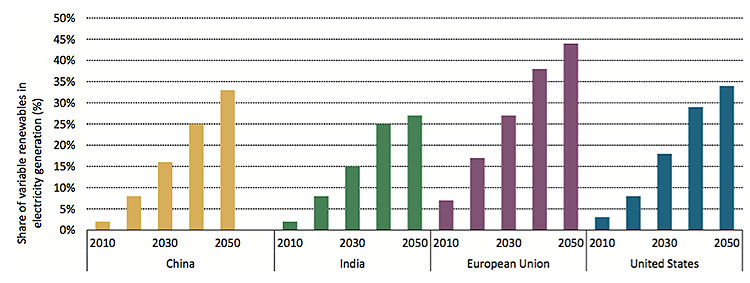 Fig. 7 : Part de l'électricité d'origine renouvelable selon le scénario 2DS. - Source : IEA. Technology Roadmap Energy Storage 2014
