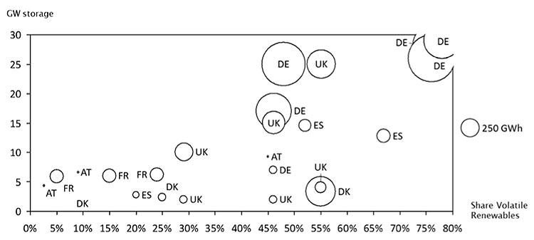 Fig. 9 : Besoin en stockage d'énergie des pays membres de l'UE en fonction du pourcentage d'intégration de sources intermittentes. Plusieurs valeurs pour un même pays correspondent aux résultats de différentes études. - Source: EASE 2018