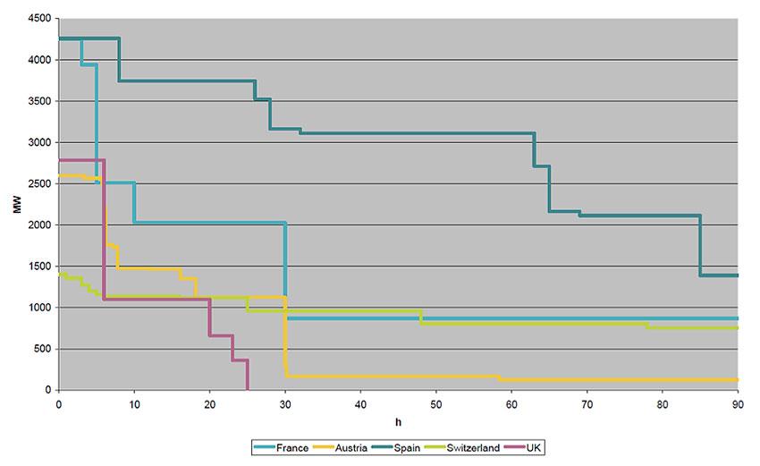 Fig. 2 : Capacité de pompage (en MW) en fonction du temps pour un cycle de pompage «idéal» pour différents pays. - Source: EURELECTRIC 2011