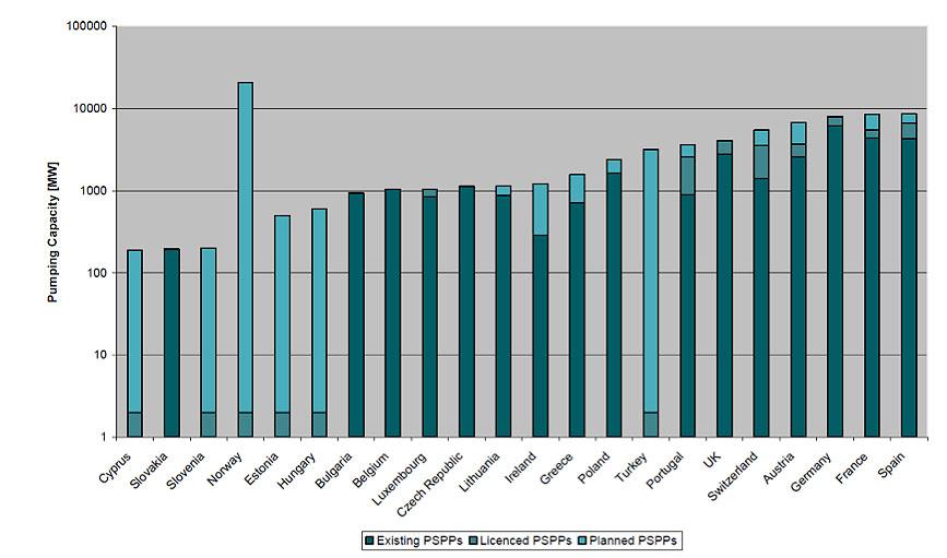 Fig. 3 : Les capacités de stockage par pompage existantes, sous licence et en phase de planification précoce (échelle logarithmique), MW - Source : EURELECTRIC 2011
