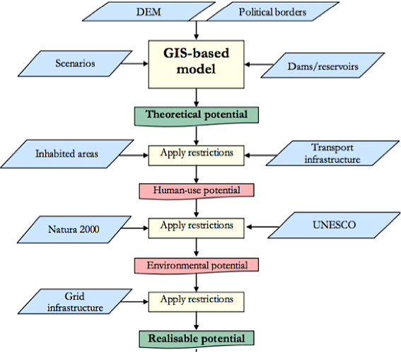 Fig. 4 : Méthodologie de l'étude d'évaluation du potentiel