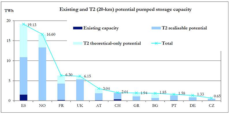 Fig. 7 : Capacité de stockage théorique, réalisable et existant (quand disponible d'Eurelectric 2011) pour certains pays de l'UE et de l'AELE (Association Européenne de Libre Echange)