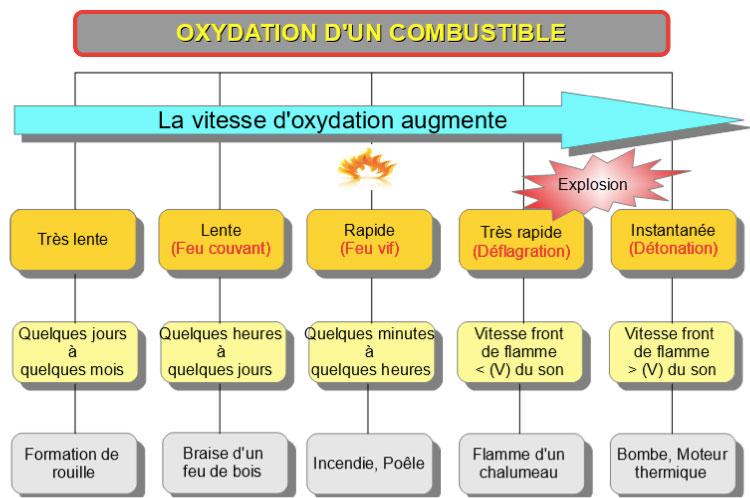 Fig. 10: Représentation des types de combustion. - Source : Josianne Roy Chimiste, en collaboration avec SPIQ (www.sipq.ca)
