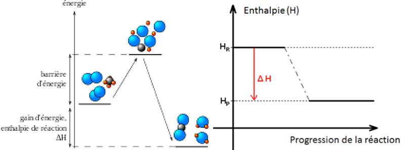 Fig. 11: L'enthalpie - Source: Wikipédia