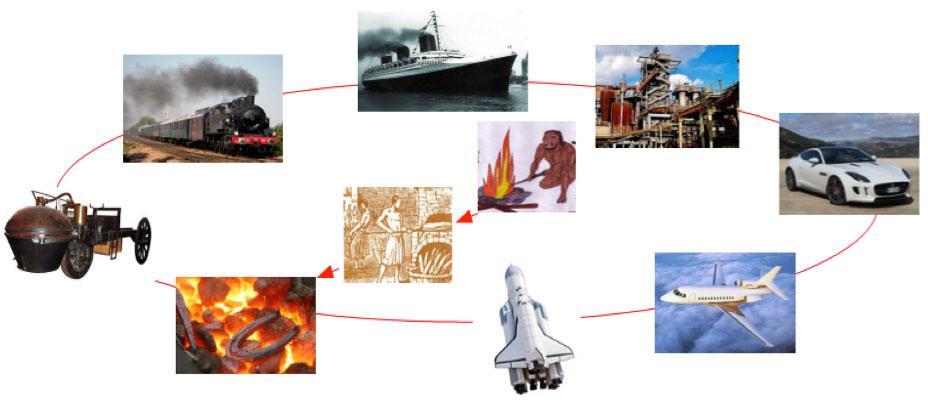 Fig. 6: Perfectionnement des usages du feu - Source : Auteur