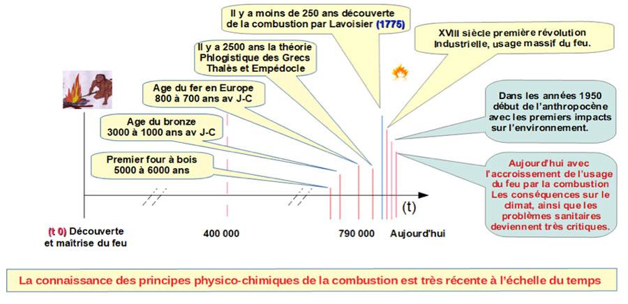 Fig. 7: L'histoire du feu. - Source: Auteur
