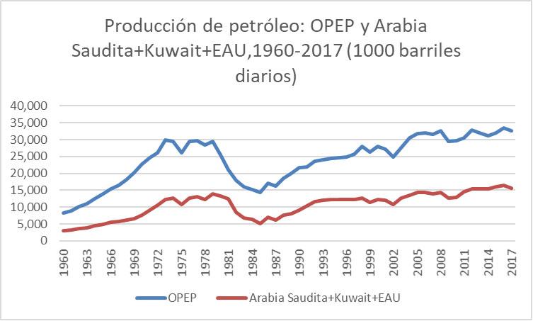 Fig. 5: Production de pétrole brut: OPEP et Arabie saoudite + Koweït + Émirats arabes unis (EAU) (en milliers de barils par jour). - Source: élaboré par l'auteur à partir des données recueillies dans OPEC, Annual Statistical Bulletin 2017, interactive version. Disponible à l'adresse suivante: http://www.opec.org/opec_web/en/publications/202.htm