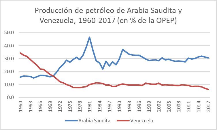 Fig. 6: Production de pétrole brut de l'Arabie saoudite et du Vénézuéla au sein de l'OPEP(%). - Source: élaboré par l'auteur à partir des données recueillies dans OPEC, Annual Statistical Bulletin 2017, interactive version. Disponible à l'adresse suivante: http://www.opec.org/opec_web/en/publications/202.htm