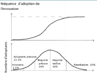 Fig 2 : Le processus d'innovation, d'après Alter [8]