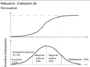 Figure 2. Le processus d'innovation, d'après Alter [8]