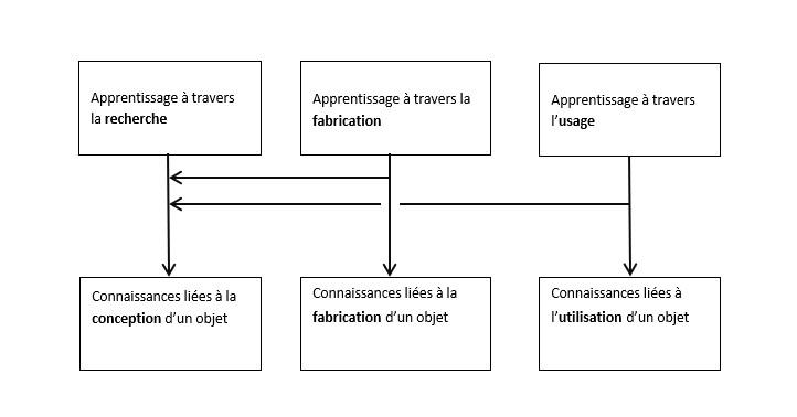 Fig 4 : L'apprentissage à travers la conception, fabrication et utilisation d'un objet.